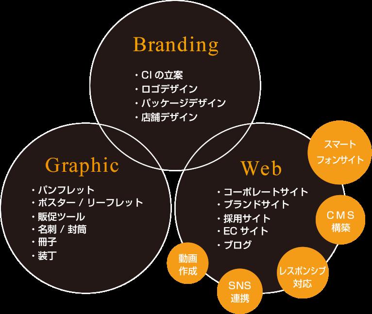 スタジオネオのサービス ブランディング グラフィック ウェブ